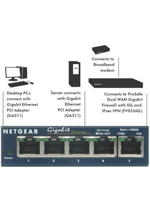 Netgear GS105 5 Port 10/100/1000 Gigabit Ethernet Desktop Switch